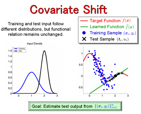 how to choose a covariate